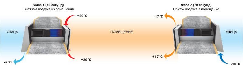 Принцип работы VENTO-EXPERT-A50-1-PRO