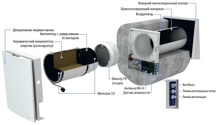 Рекуператор VENTO-Expert-A50-1-W