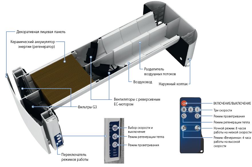 Рекуператор Blauberg VENTO ExpertDUO A30-1 W: конструкция
