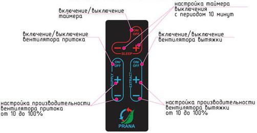 Схема пульта ДУ к рекуператору Prana-250